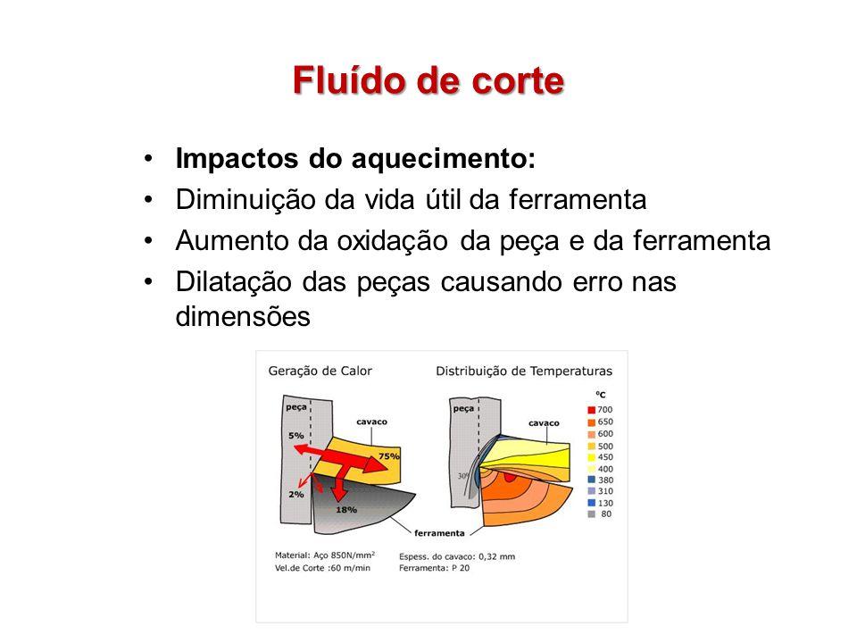 Fluído de corte Impactos do aquecimento: Diminuição da vida útil da ferramenta Aumento da oxidação da peça e da ferramenta Dilatação das peças causand