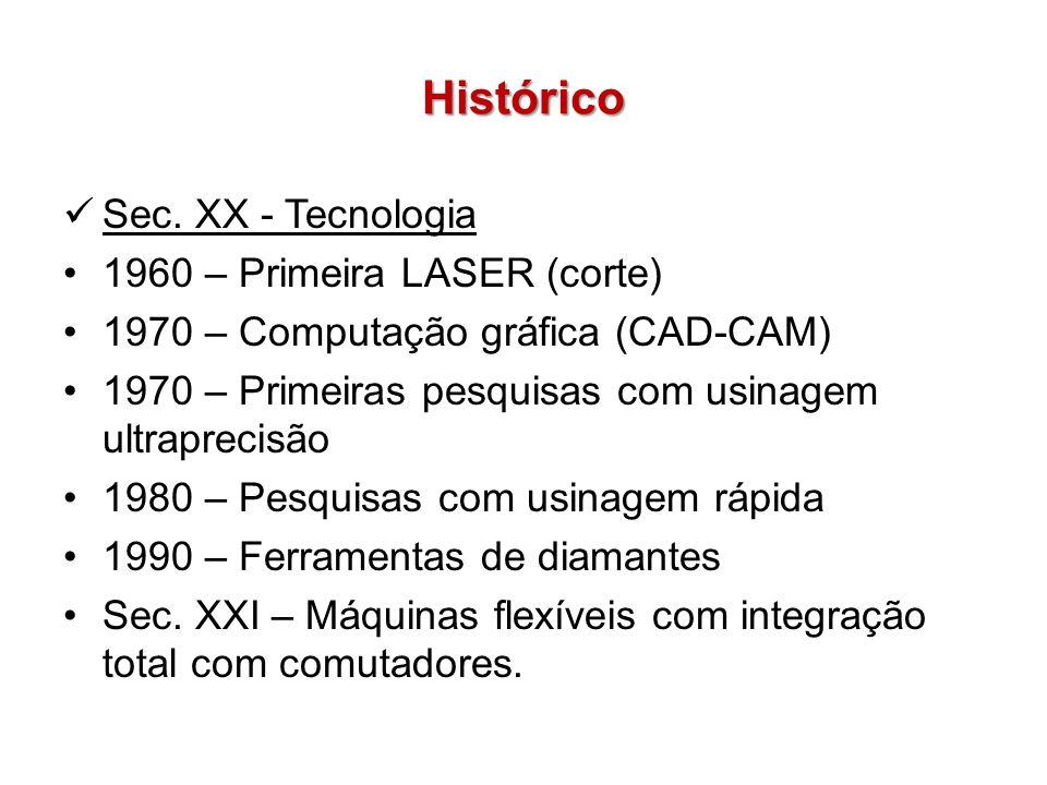 Histórico Sec. XX - Tecnologia 1960 – Primeira LASER (corte) 1970 – Computação gráfica (CAD-CAM) 1970 – Primeiras pesquisas com usinagem ultraprecisão
