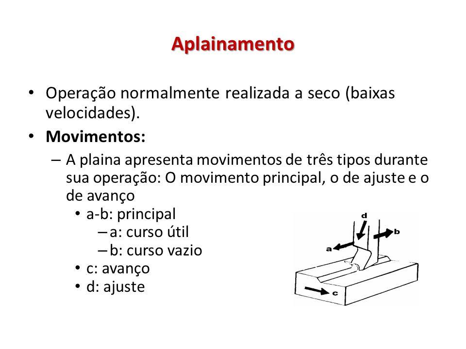 Aplainamento Operação normalmente realizada a seco (baixas velocidades). Movimentos: – A plaina apresenta movimentos de três tipos durante sua operaçã
