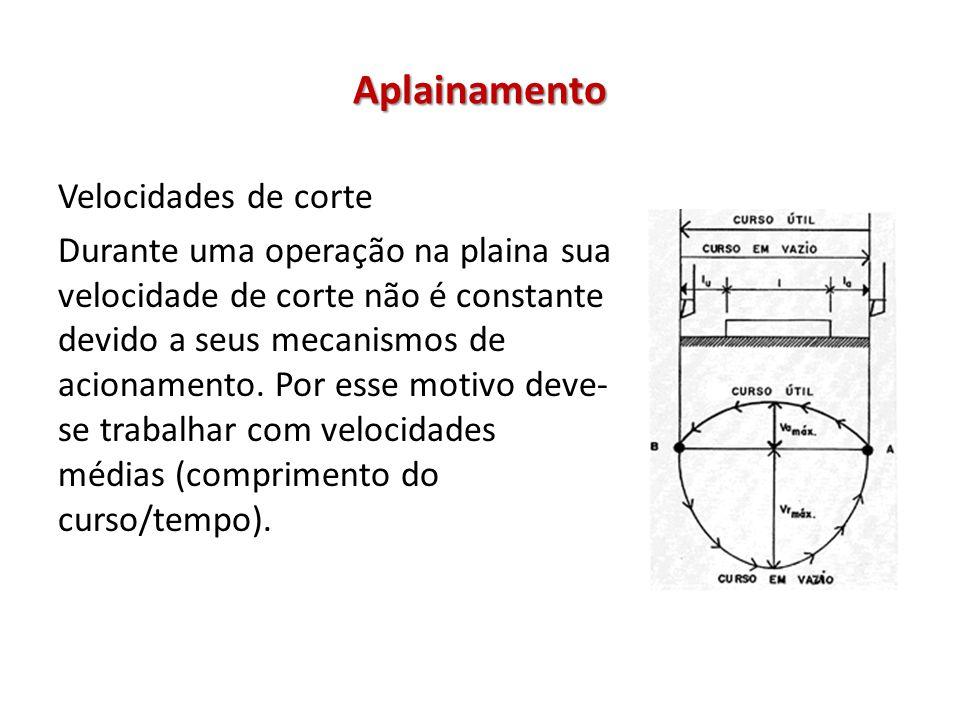 Aplainamento Velocidades de corte Durante uma operação na plaina sua velocidade de corte não é constante devido a seus mecanismos de acionamento. Por