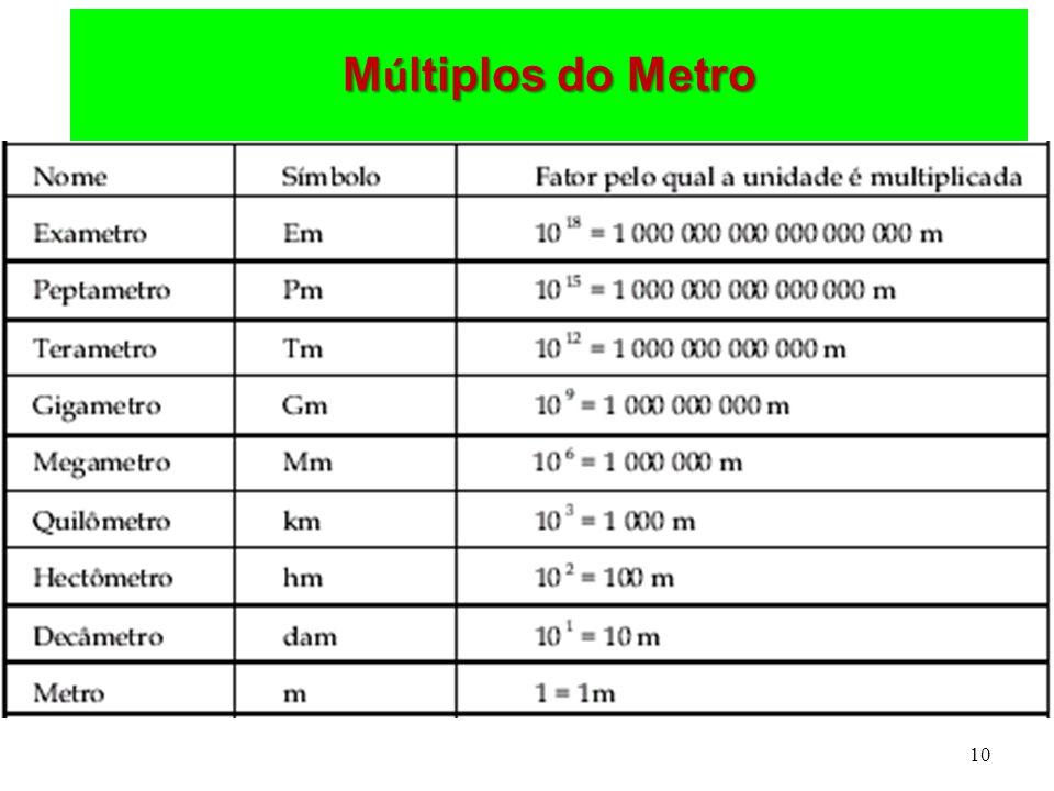 10 M ú ltiplos do Metro