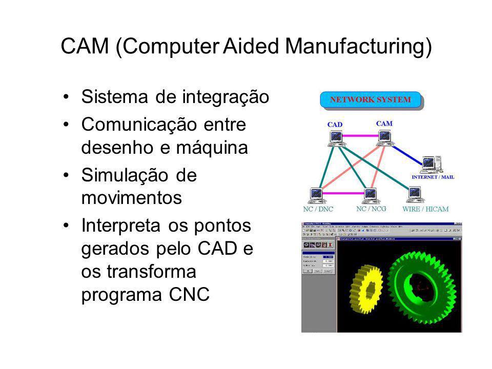 CAM (Computer Aided Manufacturing) Sistema de integração Comunicação entre desenho e máquina Simulação de movimentos Interpreta os pontos gerados pelo