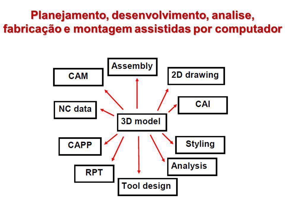 Planejamento, desenvolvimento, analise, fabricação e montagem assistidas por computador