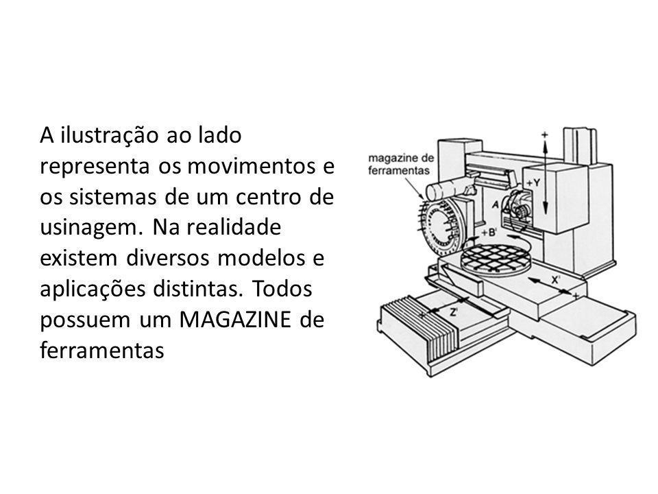 A ilustração ao lado representa os movimentos e os sistemas de um centro de usinagem. Na realidade existem diversos modelos e aplicações distintas. To