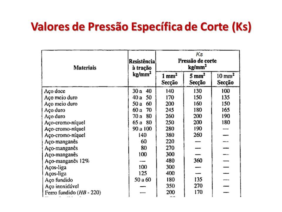 Valores de Pressão Específica de Corte (Ks)