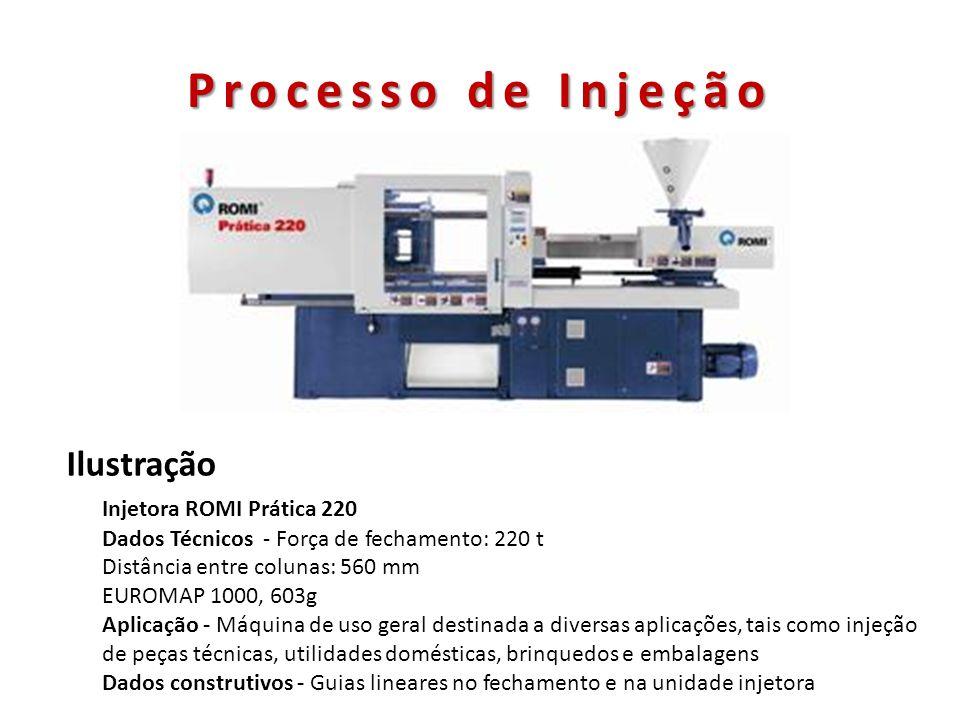 Processo de Injeção Ilustração Injetora ROMI Prática 220 Dados Técnicos - Força de fechamento: 220 t Distância entre colunas: 560 mm EUROMAP 1000, 603