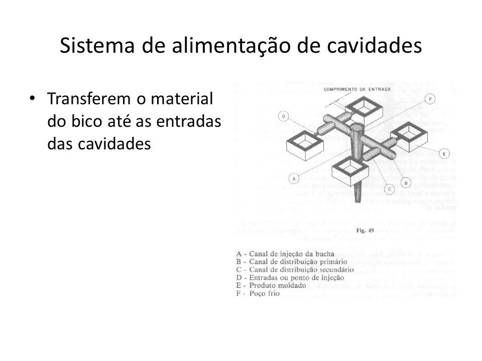 Sistema de alimentação de cavidades Transferem o material do bico até as entradas das cavidades