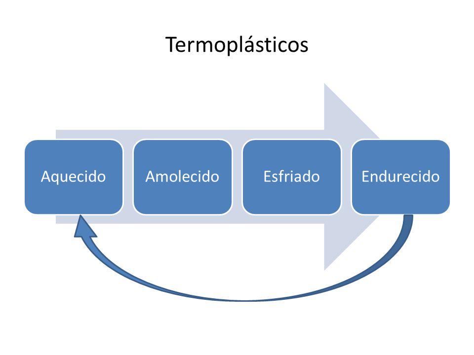 Termoplásticos AquecidoAmolecidoEsfriadoEndurecido
