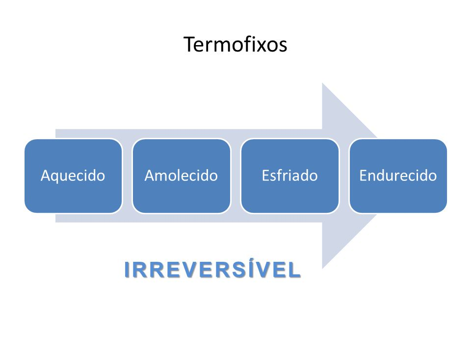 Termofixos AquecidoAmolecidoEsfriadoEndurecido IRREVERSÍVEL