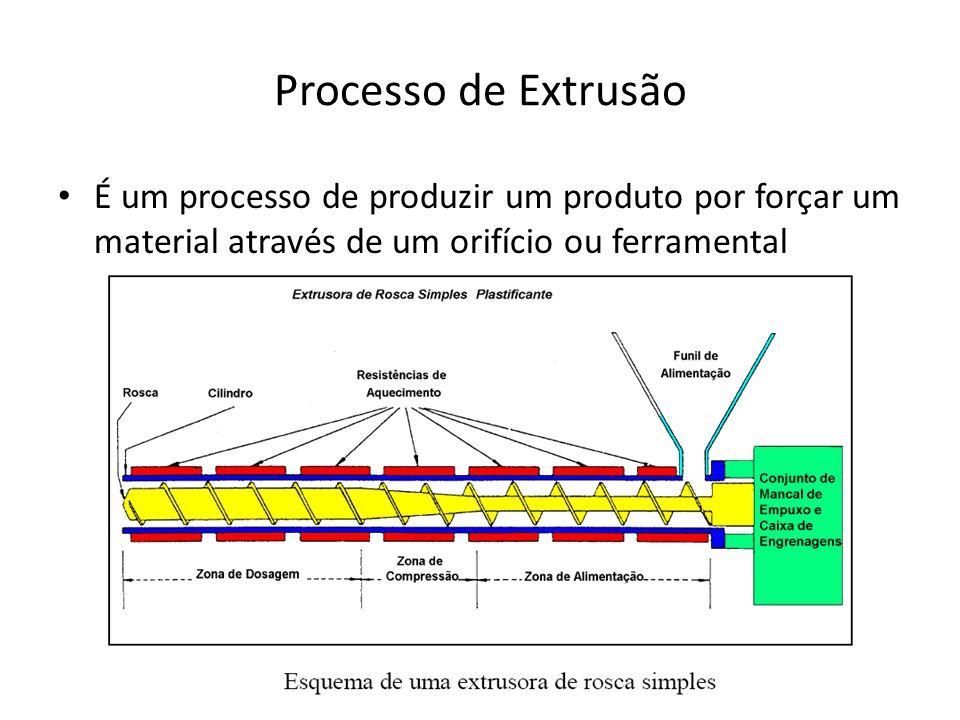 Processo de Extrusão É um processo de produzir um produto por forçar um material através de um orifício ou ferramental