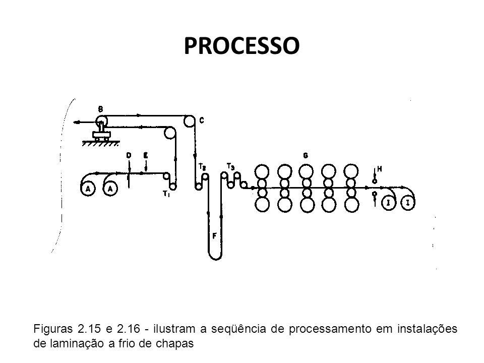 Figuras 2.15 e 2.16 - ilustram a seqüência de processamento em instalações de laminação a frio de chapas