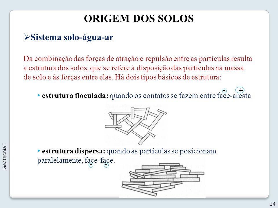 ORIGEM DOS SOLOS 14 Sistema solo-água-ar Da combinação das forças de atração e repulsão entre as partículas resulta a estrutura dos solos, que se refe