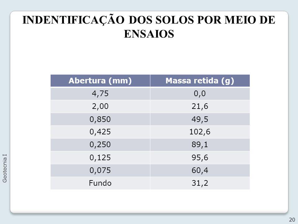 INDENTIFICAÇÃO DOS SOLOS POR MEIO DE ENSAIOS 20 Geotecnia I Abertura (mm)Massa retida (g) 4,750,0 2,0021,6 0,85049,5 0,425102,6 0,25089,1 0,12595,6 0,