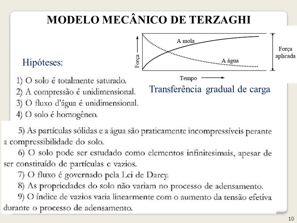 10 Geotecnia II Transferência gradual de carga Hipóteses: