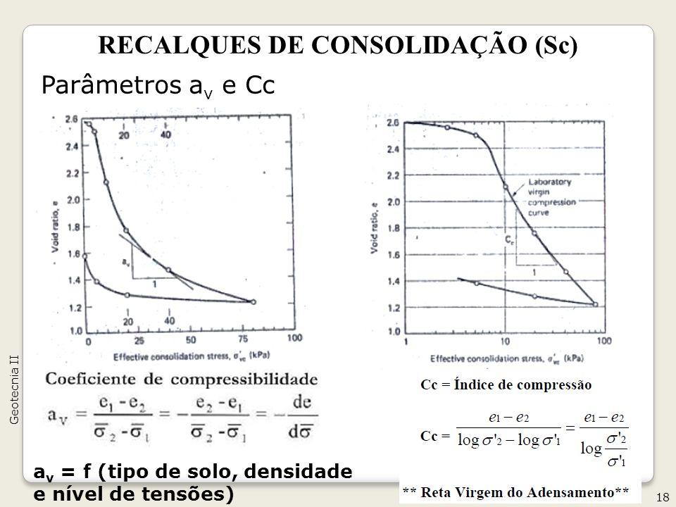 RECALQUES DE CONSOLIDAÇÃO (Sc) Parâmetros a v e Cc 18 Geotecnia II a v = f (tipo de solo, densidade e nível de tensões)