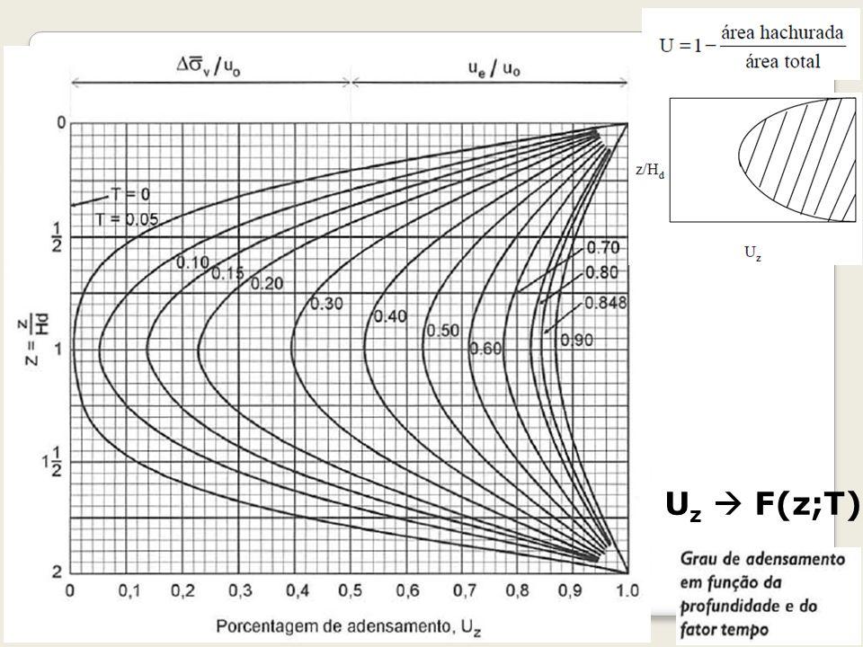 29 Geotecnia II U z F(z;T)