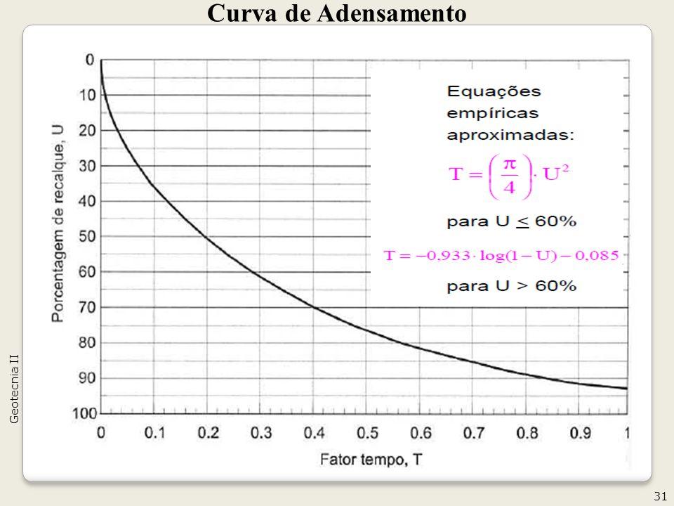 Curva de Adensamento 31 Geotecnia II