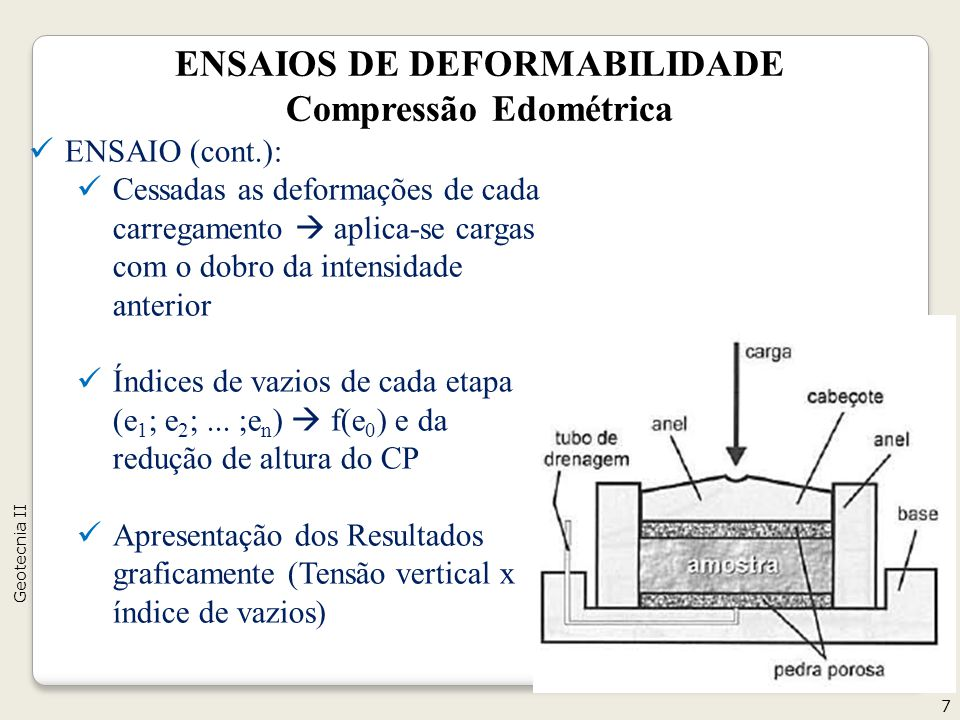 ENSAIOS DE DEFORMABILIDADE Compressão Edométrica ENSAIO (cont.): Cessadas as deformações de cada carregamento aplica-se cargas com o dobro da intensidade anterior Índices de vazios de cada etapa (e 1 ; e 2 ;...
