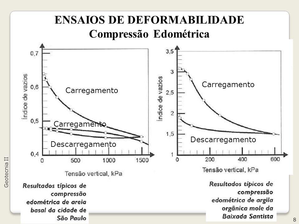 ENSAIOS DE DEFORMABILIDADE Compressão Edométrica 8 Geotecnia II Carregamento Descarregamento Carregamento