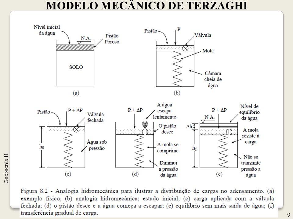 9 Geotecnia II MODELO MECÂNICO DE TERZAGHI