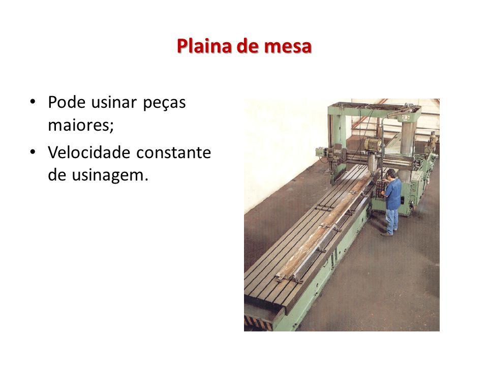 Plaina de mesa Pode usinar peças maiores; Velocidade constante de usinagem.