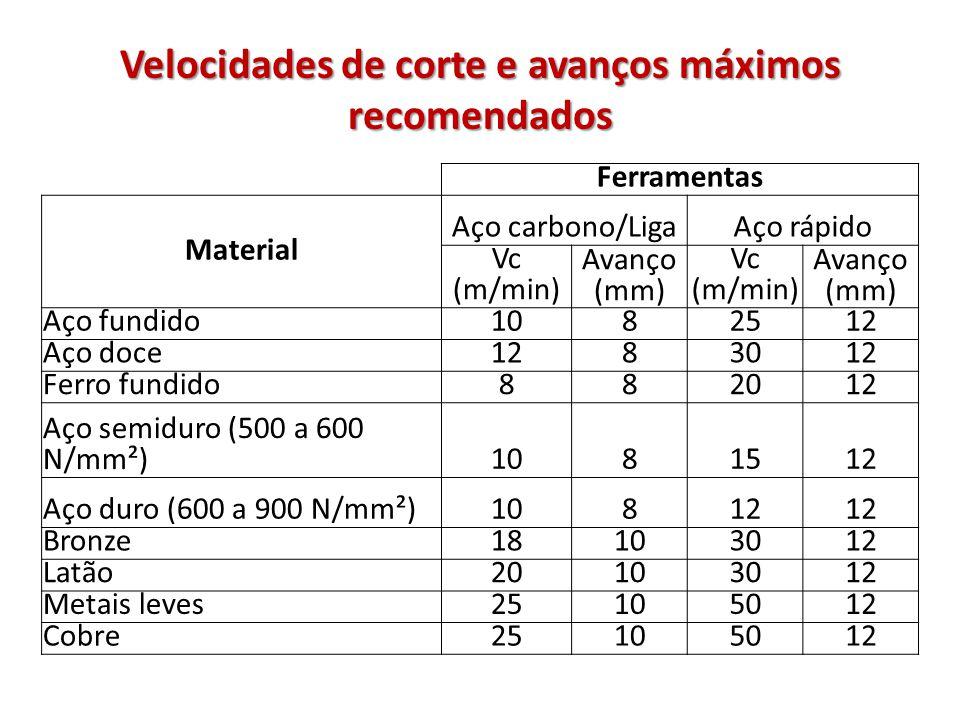 Velocidades de corte e avanços máximos recomendados Ferramentas Material Aço carbono/LigaAço rápido Vc (m/min) Avanço (mm) Vc (m/min) Avanço (mm) Aço fundido1082512 Aço doce1283012 Ferro fundido882012 Aço semiduro (500 a 600 N/mm²)1081512 Aço duro (600 a 900 N/mm²)10812 Bronze18103012 Latão20103012 Metais leves25105012 Cobre25105012