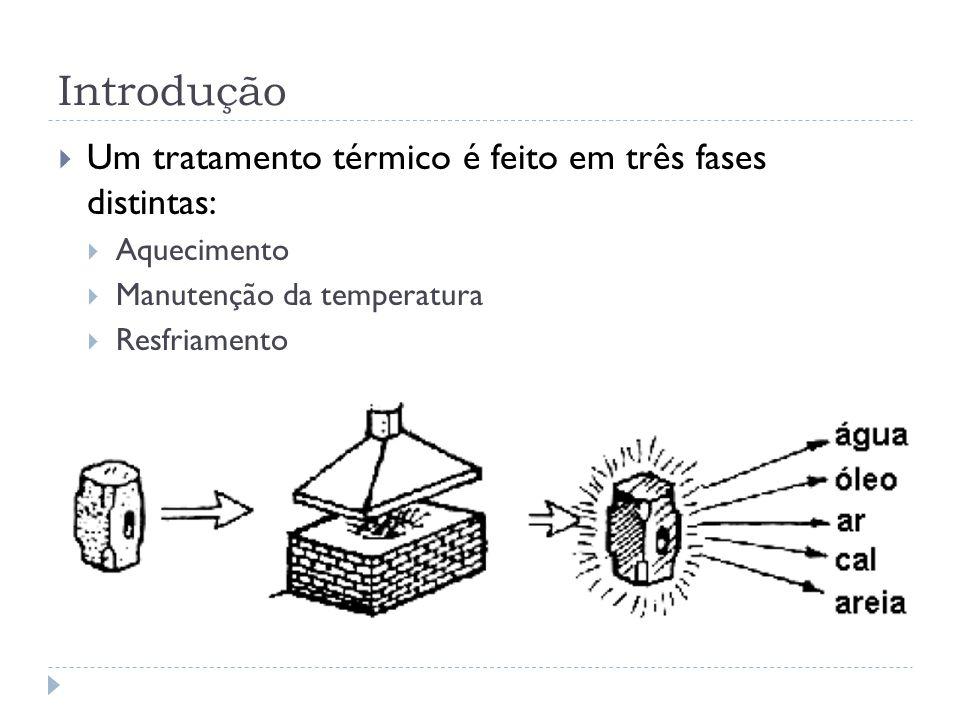 Introdução Um tratamento térmico é feito em três fases distintas: Aquecimento Manutenção da temperatura Resfriamento