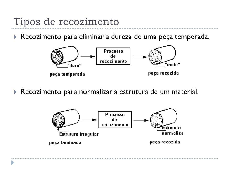 Tipos de recozimento Recozimento para eliminar a dureza de uma peça temperada. Recozimento para normalizar a estrutura de um material.