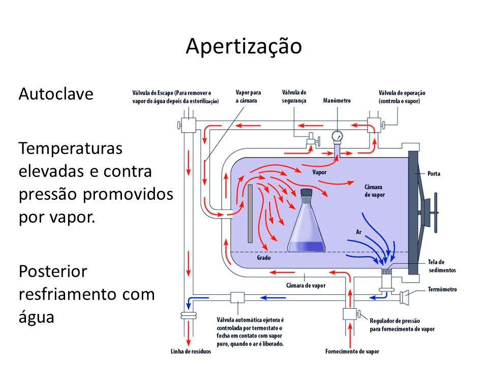 Apertização Autoclave Temperaturas elevadas e contra pressão promovidos por vapor. Posterior resfriamento com água