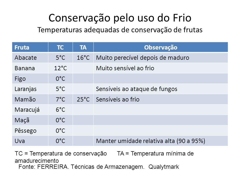 Conservação pelo uso do Frio Temperaturas adequadas de conservação de frutas FrutaTCTAObservação Abacate5°C16°CMuito perecível depois de maduro Banana