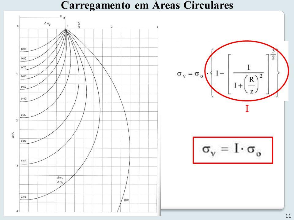 11 Geotecnia II Carregamento em Áreas Circulares I