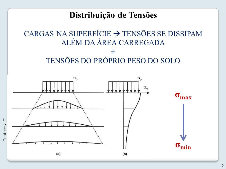 Distribuição de Tensões CARGAS NA SUPERFÍCIE TENSÕES SE DISSIPAM ALÉM DA ÁREA CARREGADA + TENSÕES DO PRÓPRIO PESO DO SOLO 2 Geotecnia II σ max σ min
