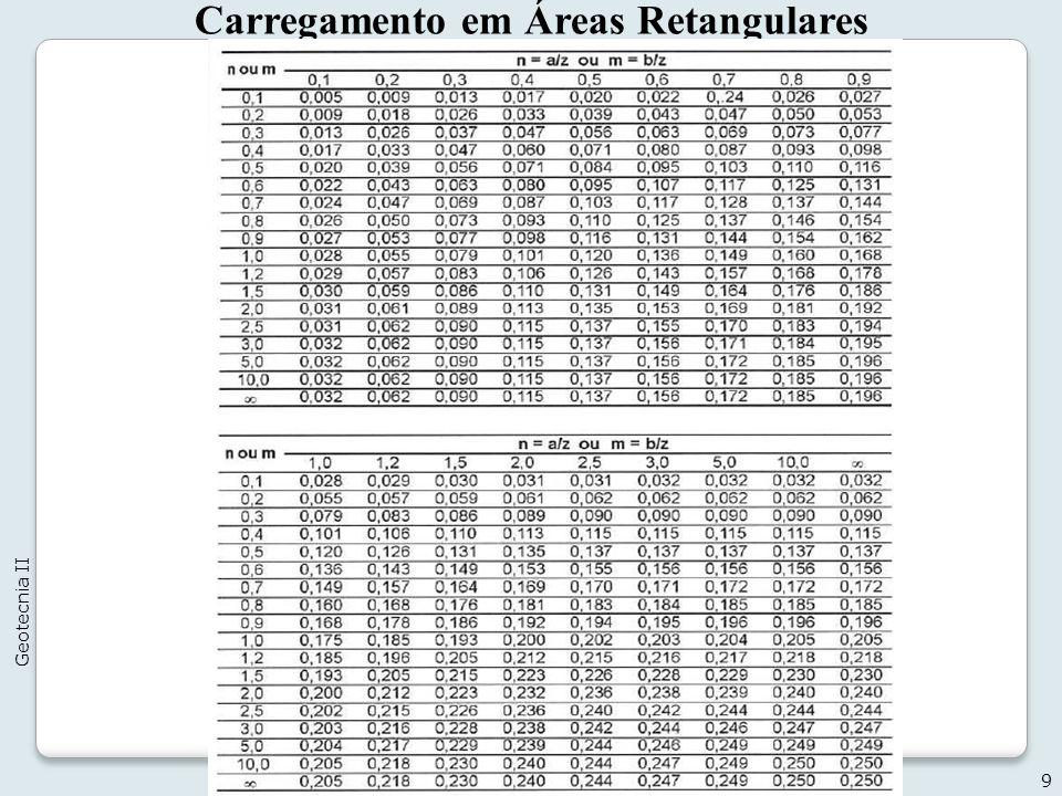 10 Geotecnia II Carregamento em Áreas Retangulares