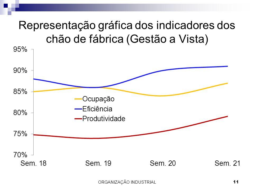 Representação gráfica dos indicadores dos chão de fábrica (Gestão a Vista) ORGANIZAÇÃO INDUSTRIAL11
