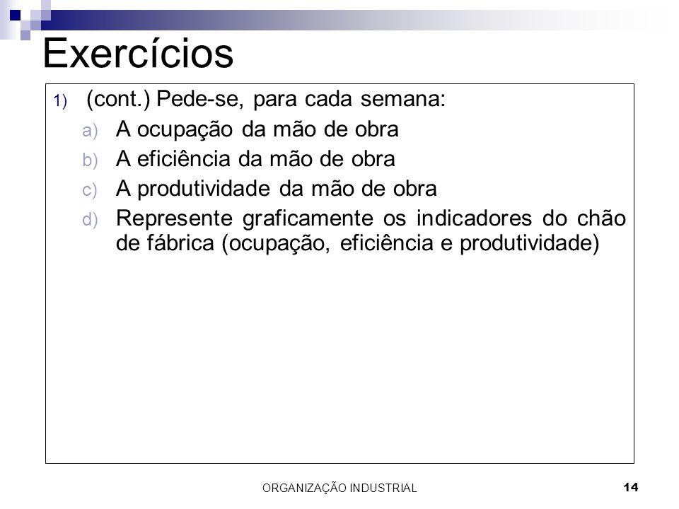 ORGANIZAÇÃO INDUSTRIAL14 Exercícios 1) (cont.) Pede-se, para cada semana: a) A ocupação da mão de obra b) A eficiência da mão de obra c) A produtivida
