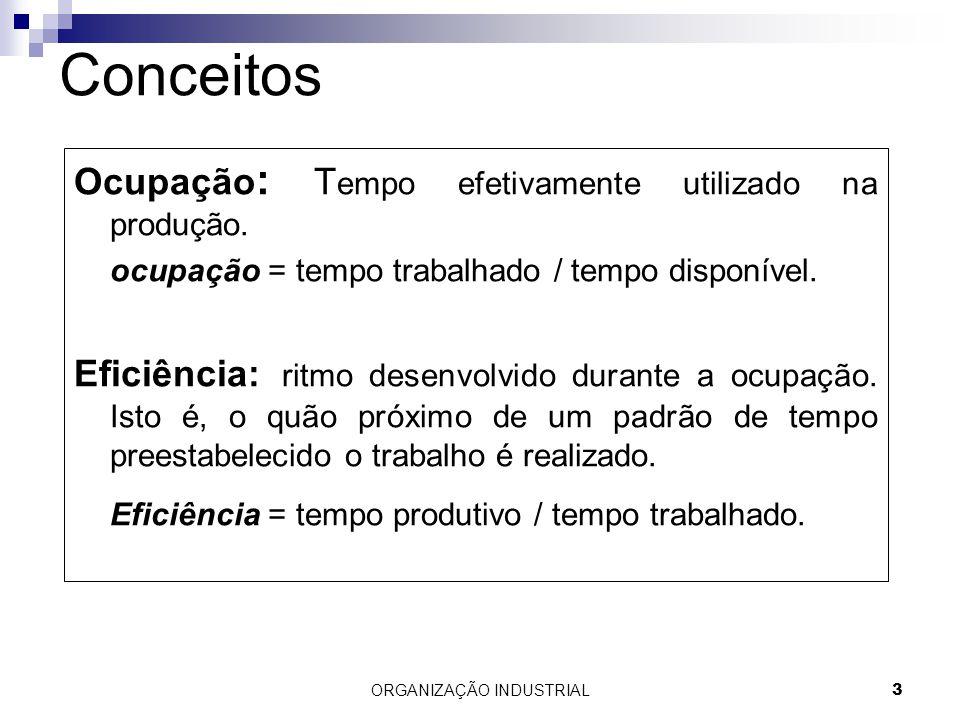 ORGANIZAÇÃO INDUSTRIAL3 Conceitos Ocupação : T empo efetivamente utilizado na produção. ocupação = tempo trabalhado / tempo disponível. Eficiência: ri