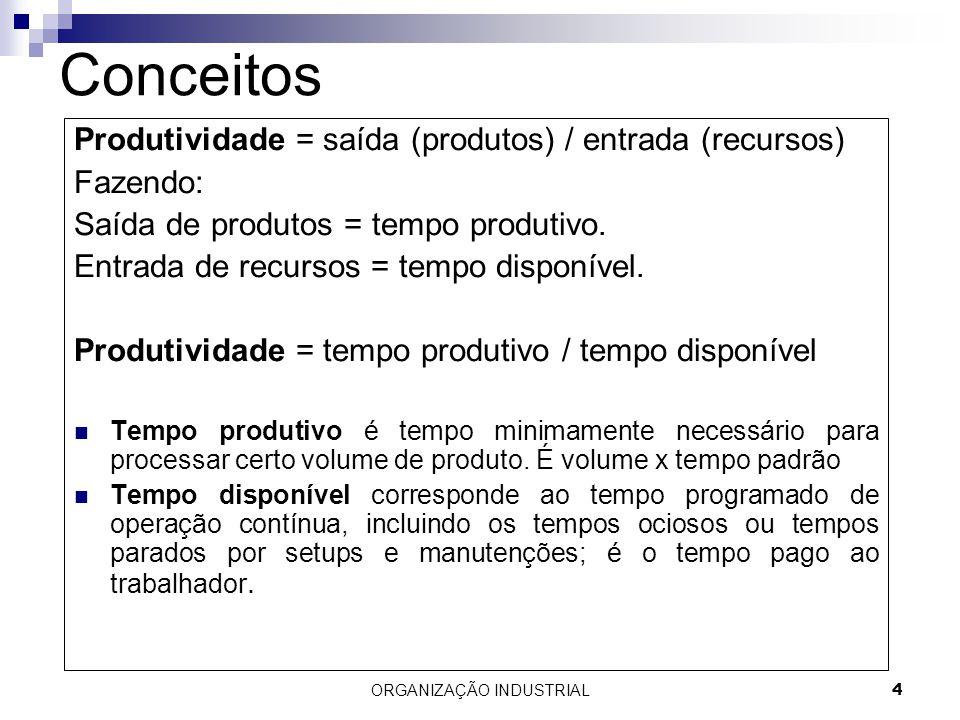 ORGANIZAÇÃO INDUSTRIAL4 Conceitos Produtividade = saída (produtos) / entrada (recursos) Fazendo: Saída de produtos = tempo produtivo. Entrada de recur