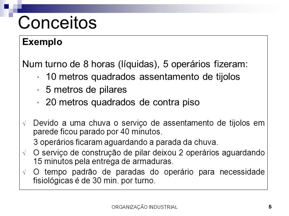 ORGANIZAÇÃO INDUSTRIAL5 Conceitos Exemplo Num turno de 8 horas (líquidas), 5 operários fizeram: 10 metros quadrados assentamento de tijolos 5 metros d