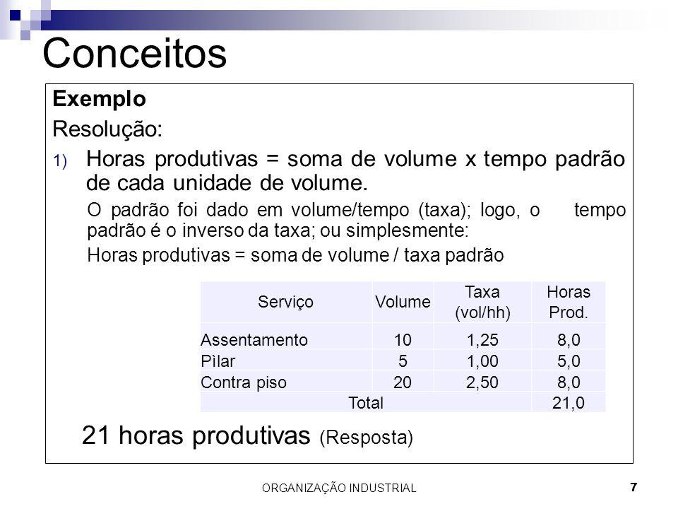 ORGANIZAÇÃO INDUSTRIAL7 Conceitos Exemplo Resolução: 1) Horas produtivas = soma de volume x tempo padrão de cada unidade de volume. O padrão foi dado