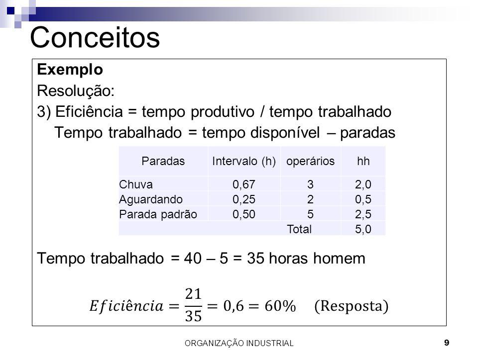 ORGANIZAÇÃO INDUSTRIAL9 Conceitos ParadasIntervalo (h)operárioshh Chuva0,6732,0 Aguardando0,2520,5 Parada padrão0,5052,5 Total5,0