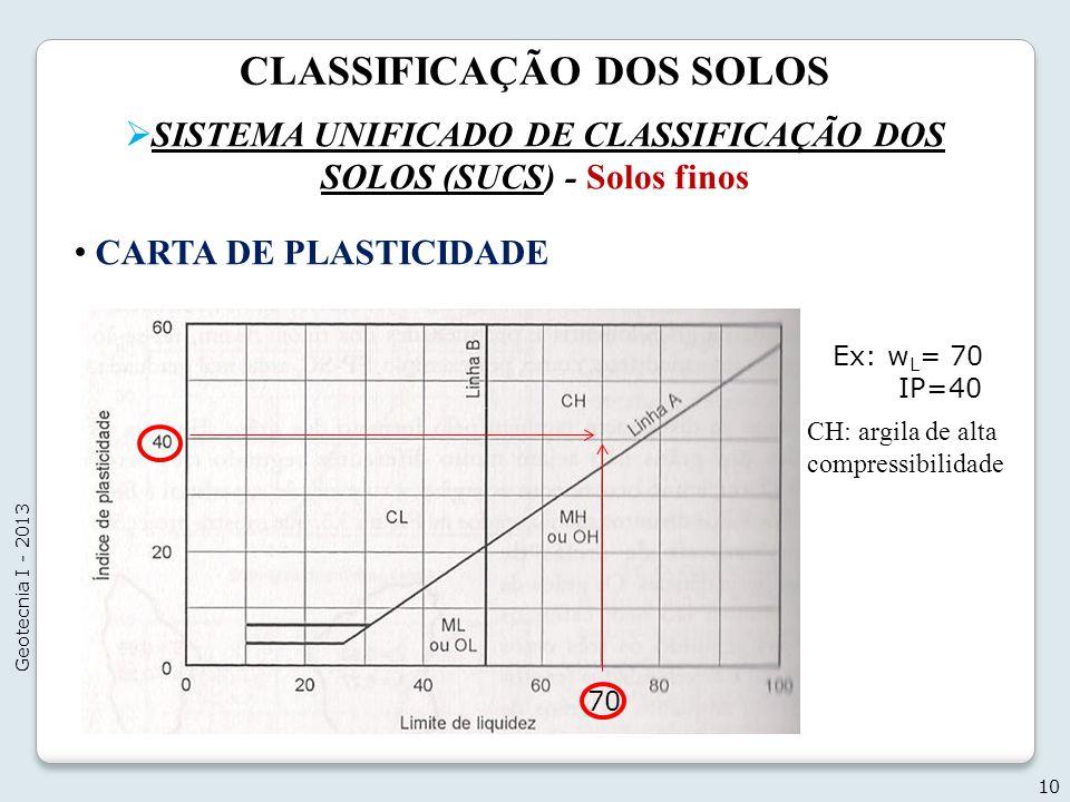 CLASSIFICAÇÃO DOS SOLOS SISTEMA UNIFICADO DE CLASSIFICAÇÃO DOS SOLOS (SUCS) - Solos finos 10 Geotecnia I - 2013 CARTA DE PLASTICIDADE Ex: w L = 70 IP=