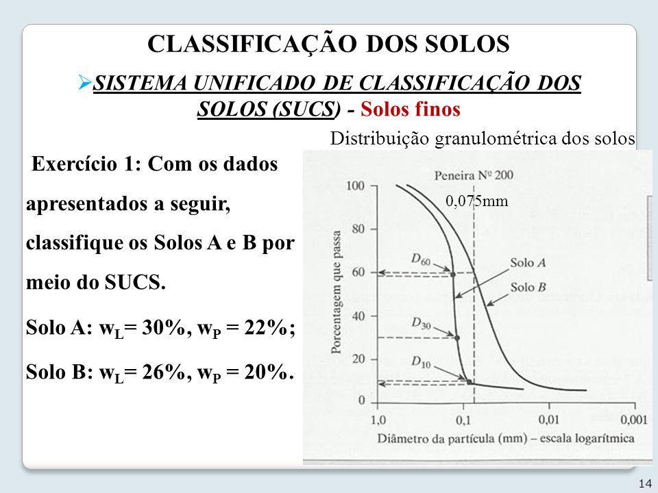 CLASSIFICAÇÃO DOS SOLOS 14 Exercício 1: Com os dados apresentados a seguir, classifique os Solos A e B por meio do SUCS. Solo A: w L = 30%, w P = 22%;