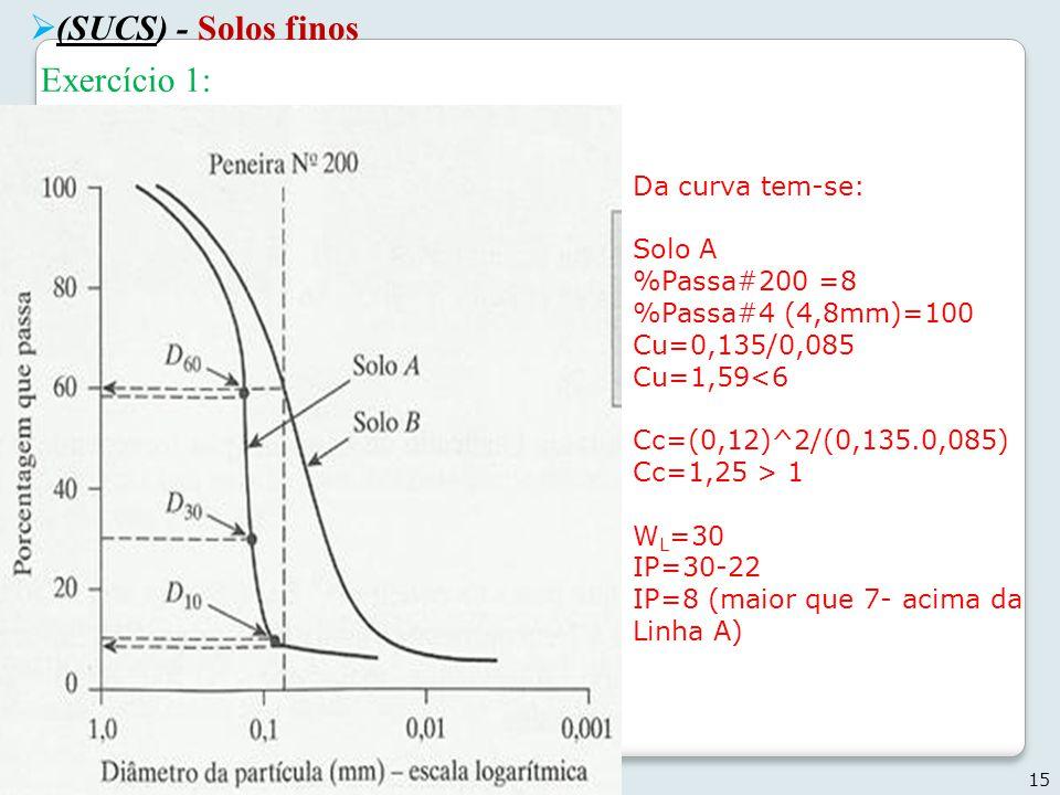 15 Geotecnia I - 2013 Exercício 1: Da curva tem-se: Solo A %Passa#200 =8 %Passa#4 (4,8mm)=100 Cu=0,135/0,085 Cu=1,59<6 Cc=(0,12)^2/(0,135.0,085) Cc=1,