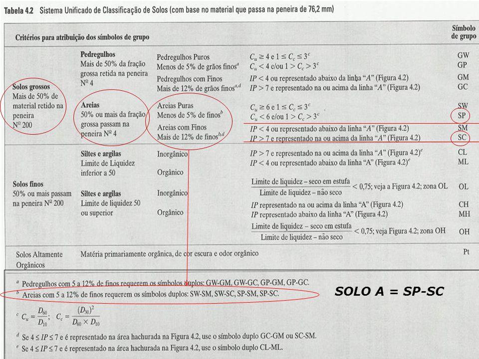 CLASSIFICAÇÃO DOS SOLOS SISTEMA RODOVIÁRIO DE CLASSIFICAÇÃO 16 Geotecnia I - 2012 SOLO A = SP-SC