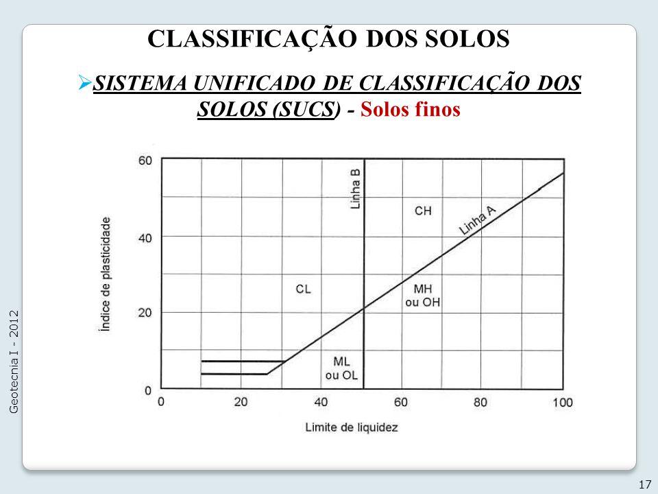 CLASSIFICAÇÃO DOS SOLOS 17 Geotecnia I - 2012 SISTEMA UNIFICADO DE CLASSIFICAÇÃO DOS SOLOS (SUCS) - Solos finos