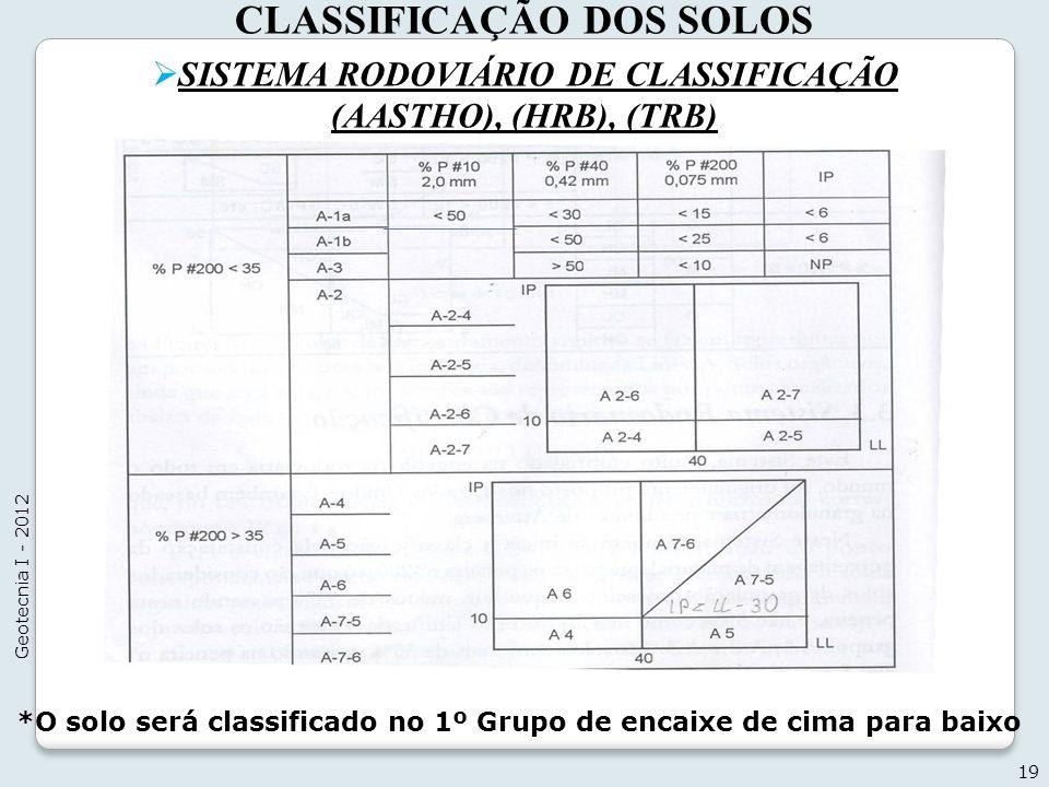 CLASSIFICAÇÃO DOS SOLOS SISTEMA RODOVIÁRIO DE CLASSIFICAÇÃO (AASTHO), (HRB), (TRB) 19 Geotecnia I - 2012 *O solo será classificado no 1º Grupo de enca