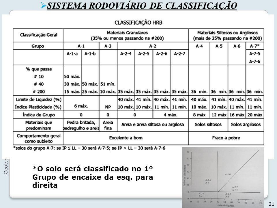 SISTEMA RODOVIÁRIO DE CLASSIFICAÇÃO 21 Geotecnia I - 2012 *O solo será classificado no 1º Grupo de encaixe da esq. para direita