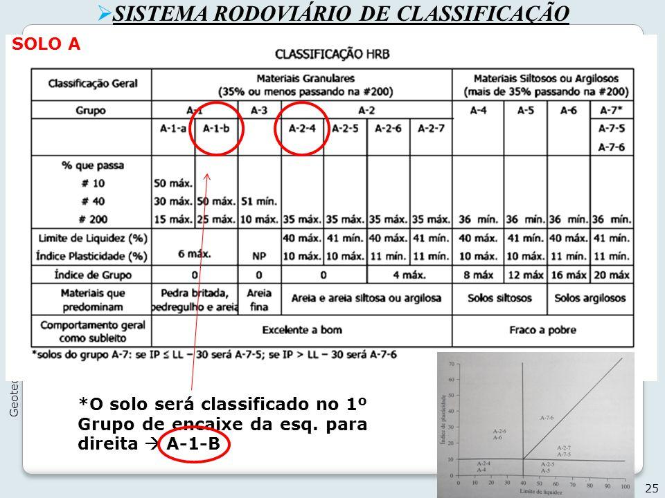 SISTEMA RODOVIÁRIO DE CLASSIFICAÇÃO 25 Geotecnia I - 2012 *O solo será classificado no 1º Grupo de encaixe da esq. para direita A-1-B SOLO A