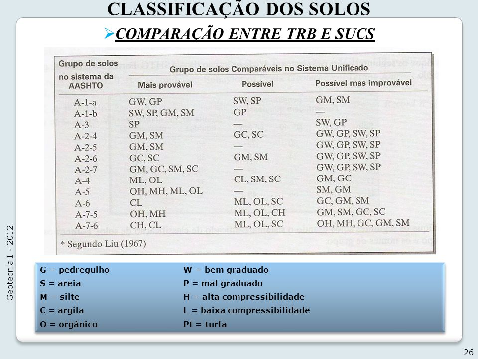 CLASSIFICAÇÃO DOS SOLOS COMPARAÇÃO ENTRE TRB E SUCS 26 Geotecnia I - 2012 G = pedregulho W = bem graduado S = areiaP = mal graduado M = silteH = alta