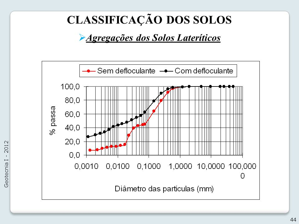 CLASSIFICAÇÃO DOS SOLOS Agregações dos Solos Lateríticos 44 Geotecnia I - 2012